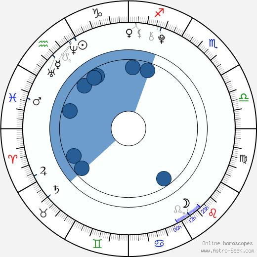 Angelina Shestak wikipedia, horoscope, astrology, instagram