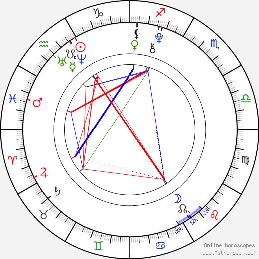 Angelina Shestak birth chart, Angelina Shestak astro natal horoscope, astrology