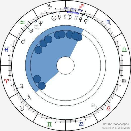 Ashley Boettcher wikipedia, horoscope, astrology, instagram