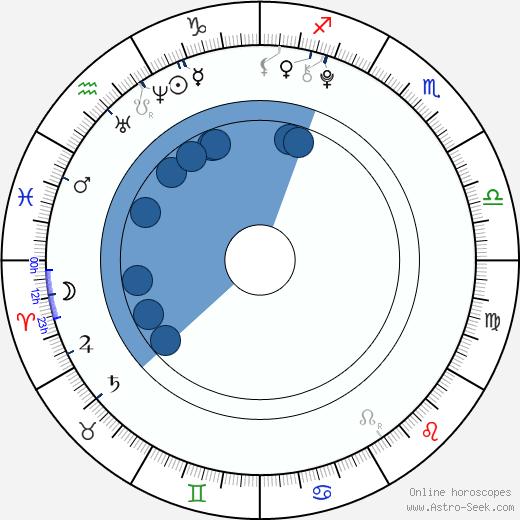 Cheyenne Ochsenknecht wikipedia, horoscope, astrology, instagram