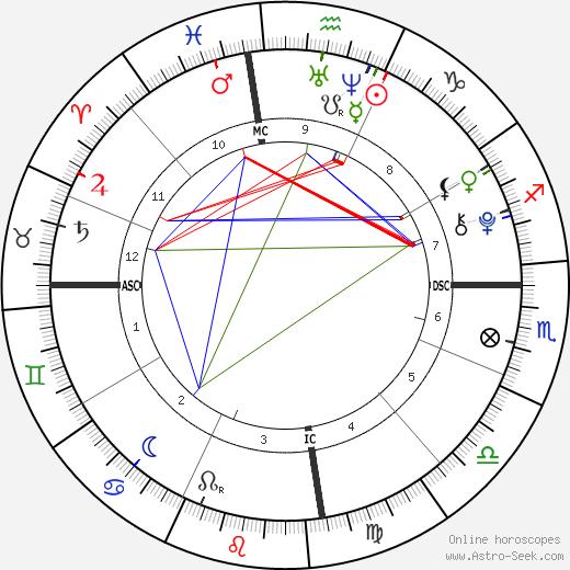 James McGrath день рождения гороскоп, James McGrath Натальная карта онлайн