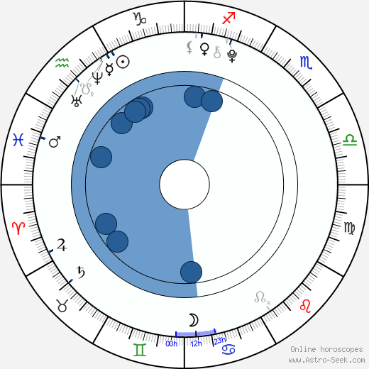 Jan Maršál wikipedia, horoscope, astrology, instagram