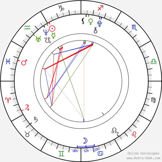 Jan Maršál tema natale, oroscopo, Jan Maršál oroscopi gratuiti, astrologia