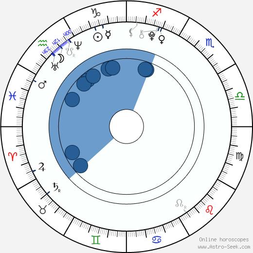 Noah Cyrus wikipedia, horoscope, astrology, instagram