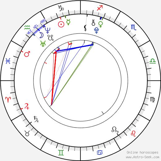 Noah Cyrus astro natal birth chart, Noah Cyrus horoscope, astrology