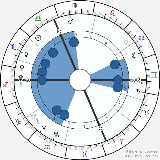 Alaina & Xela Bryce wikipedia, horoscope, astrology, instagram