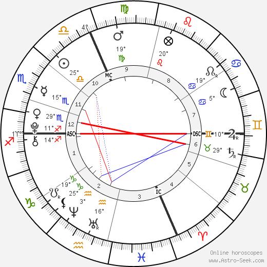 Alaina & Xela Bryce birth chart, biography, wikipedia 2018, 2019