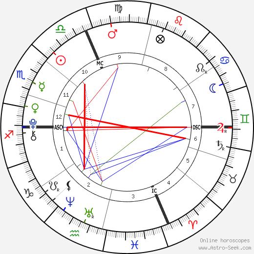 Alaina & Xela Bryce astro natal birth chart, Alaina & Xela Bryce horoscope, astrology