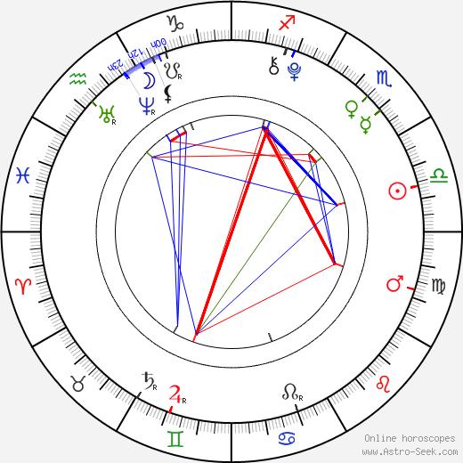 Amanda Pace astro natal birth chart, Amanda Pace horoscope, astrology