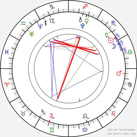 Ellery Sprayberry tema natale, oroscopo, Ellery Sprayberry oroscopi gratuiti, astrologia