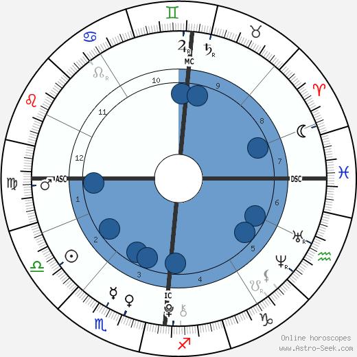 Mia Treapleton wikipedia, horoscope, astrology, instagram