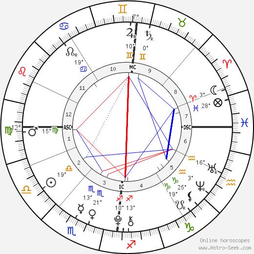 Mia Treapleton birth chart, biography, wikipedia 2019, 2020