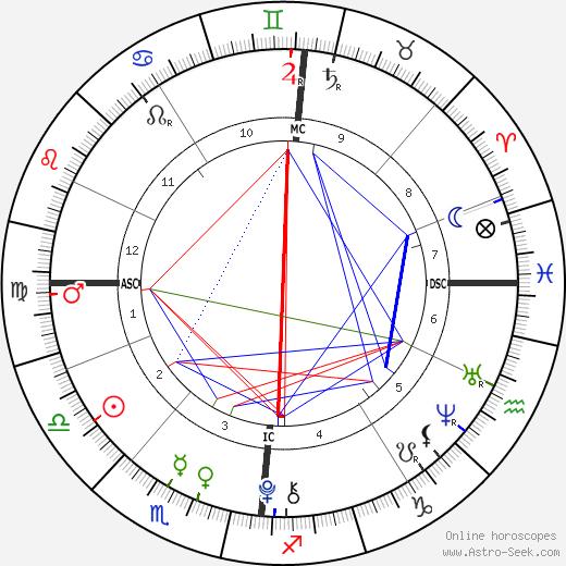 Mia Treapleton astro natal birth chart, Mia Treapleton horoscope, astrology