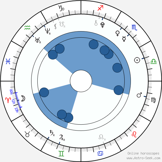 Su-han Kang wikipedia, horoscope, astrology, instagram