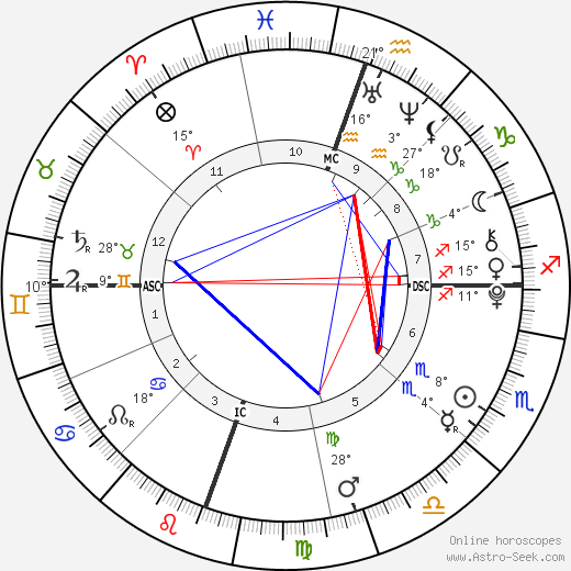 Willow Smith birth chart, biography, wikipedia 2019, 2020