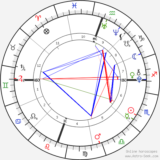 Willow Smith astro natal birth chart, Willow Smith horoscope, astrology