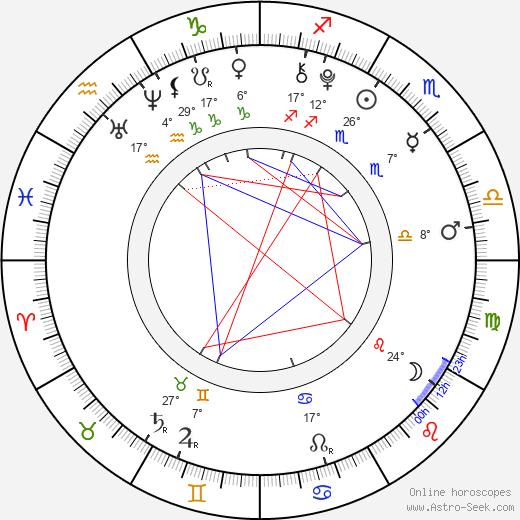 Arabella Morton birth chart, biography, wikipedia 2019, 2020