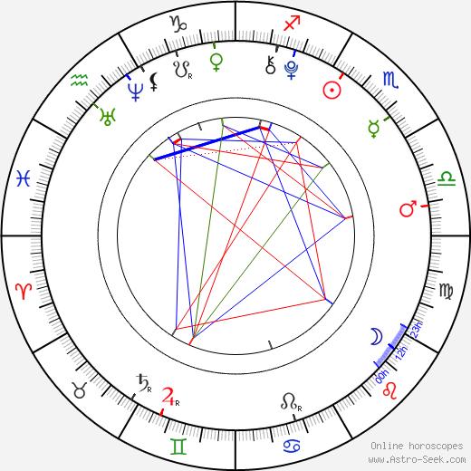 Arabella Morton astro natal birth chart, Arabella Morton horoscope, astrology