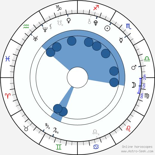 Connie Talbot wikipedia, horoscope, astrology, instagram