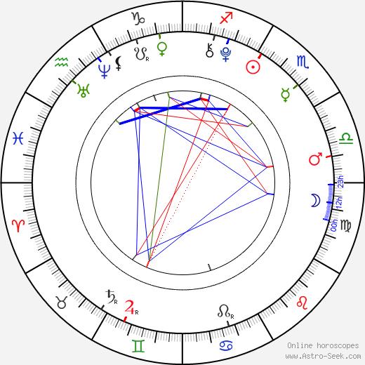 Конни Талбот Connie Talbot день рождения гороскоп, Connie Talbot Натальная карта онлайн