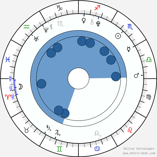 Jade Pettyjohn wikipedia, horoscope, astrology, instagram