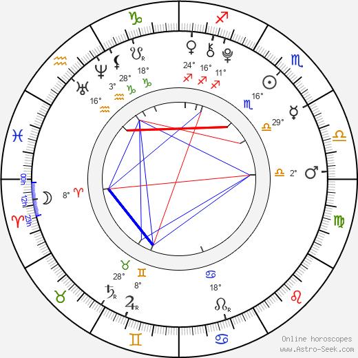 Jade Pettyjohn birth chart, biography, wikipedia 2019, 2020