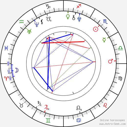 Jade Pettyjohn astro natal birth chart, Jade Pettyjohn horoscope, astrology