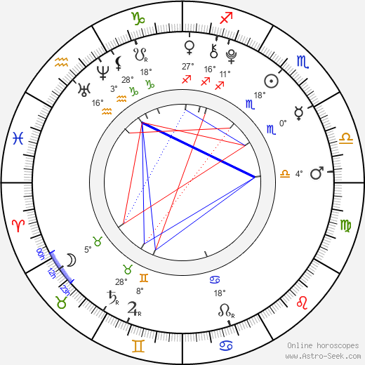 Mackenzie Foy birth chart, biography, wikipedia 2019, 2020
