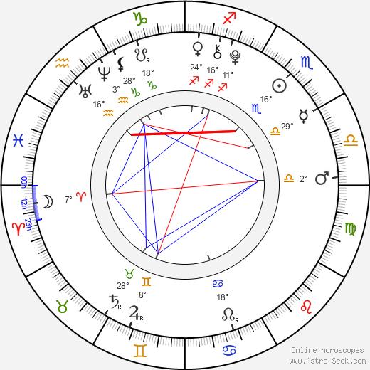 Regan Licciardello birth chart, biography, wikipedia 2019, 2020