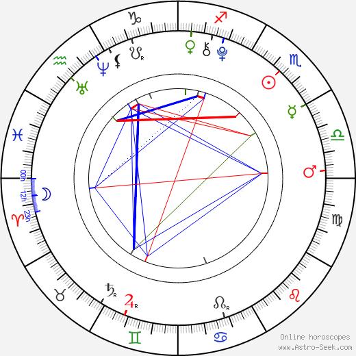 Regan Licciardello astro natal birth chart, Regan Licciardello horoscope, astrology
