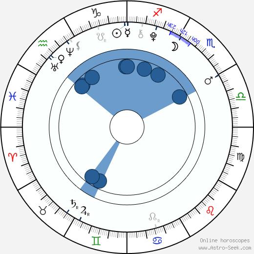 Joshua Bassett wikipedia, horoscope, astrology, instagram