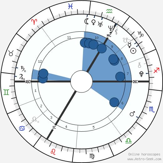 Livina Tanovic wikipedia, horoscope, astrology, instagram