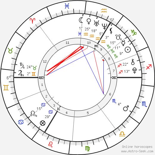Livina Tanovic birth chart, biography, wikipedia 2019, 2020
