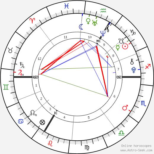 Livina Tanovic birth chart, Livina Tanovic astro natal horoscope, astrology
