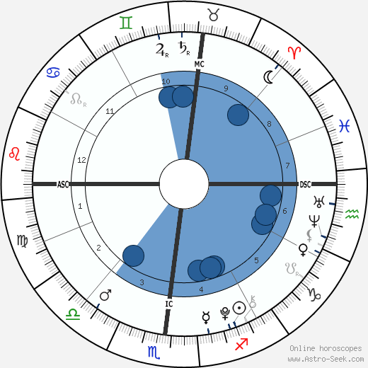 Pablo Urdangarin horoscope, astrology, sign, zodiac, date of birth, instagram