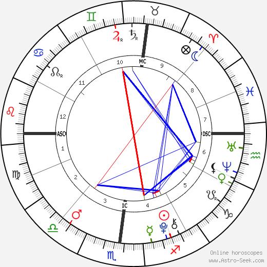 Pablo Urdangarin tema natale, oroscopo, Pablo Urdangarin oroscopi gratuiti, astrologia