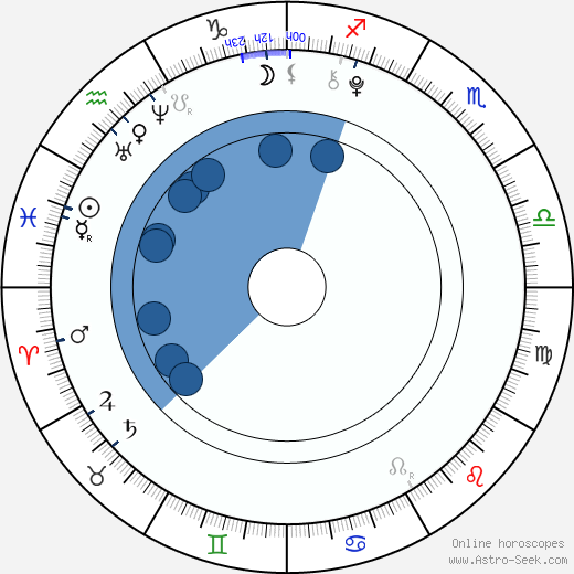 Dalibor Slepčík wikipedia, horoscope, astrology, instagram