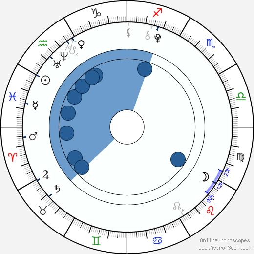 David Mazouz wikipedia, horoscope, astrology, instagram