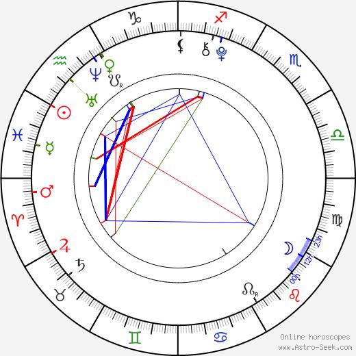 David Mazouz astro natal birth chart, David Mazouz horoscope, astrology
