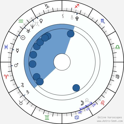 Eva Matějovská wikipedia, horoscope, astrology, instagram