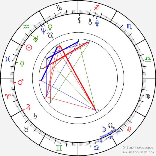 Eva Matějovská tema natale, oroscopo, Eva Matějovská oroscopi gratuiti, astrologia