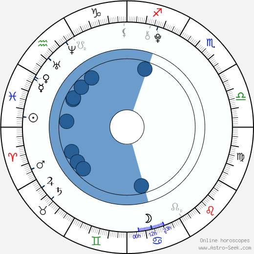 Haley Nero wikipedia, horoscope, astrology, instagram
