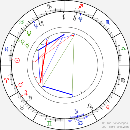 Haley Nero birth chart, Haley Nero astro natal horoscope, astrology
