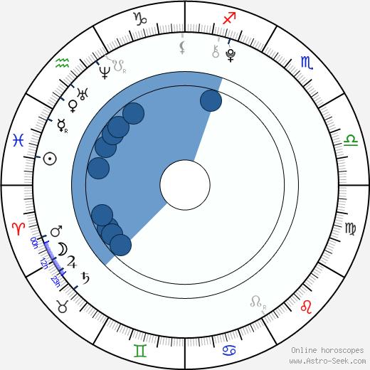 Kristýna Šlingrová wikipedia, horoscope, astrology, instagram