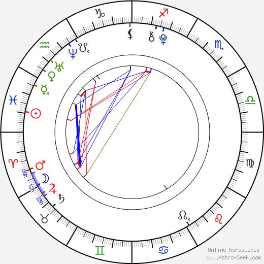 Kristýna Šlingrová astro natal birth chart, Kristýna Šlingrová horoscope, astrology