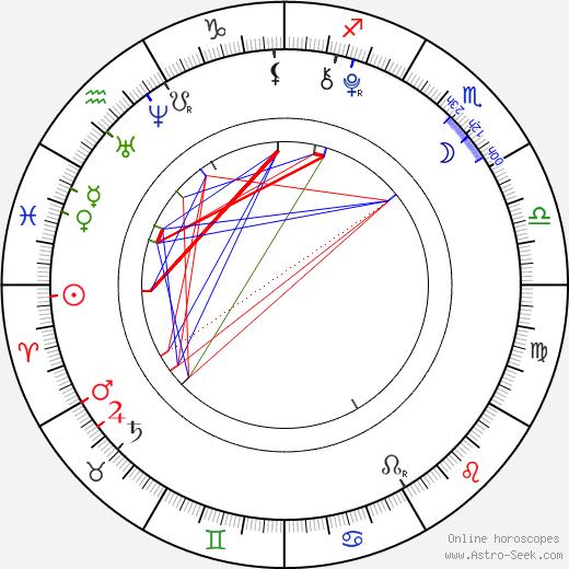Renjun tema natale, oroscopo, Renjun oroscopi gratuiti, astrologia