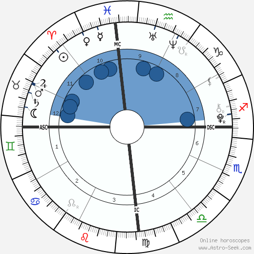 Ana Bronstein wikipedia, horoscope, astrology, instagram