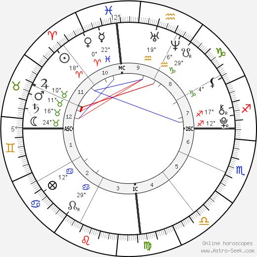 Ana Bronstein birth chart, biography, wikipedia 2019, 2020