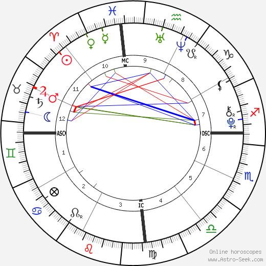 Ana Bronstein astro natal birth chart, Ana Bronstein horoscope, astrology