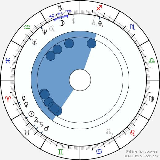 Da-bin Jung wikipedia, horoscope, astrology, instagram